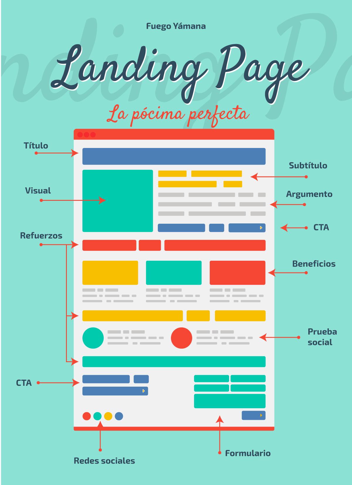 Elementos y anatomía de una landing page perfecta