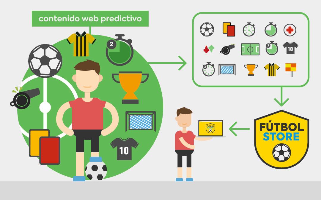 Cómo crear un contenido web predictivo que conecte con tus clientes
