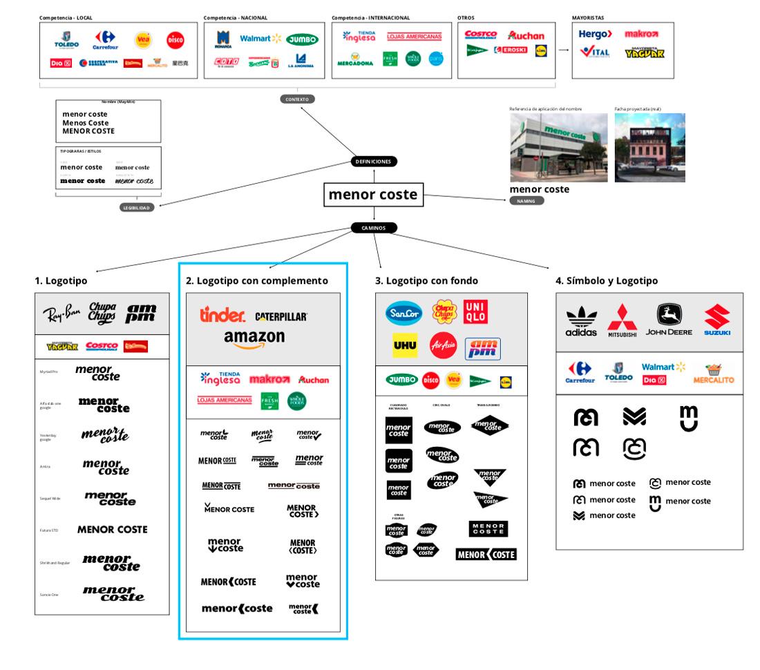 Estrategia de marca gráfica